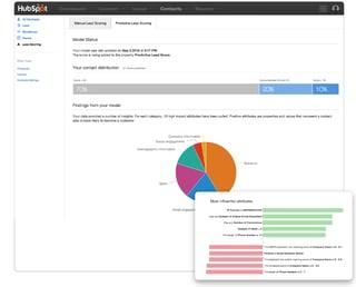 HubSpot Announcement - Predictive Lead Scoring