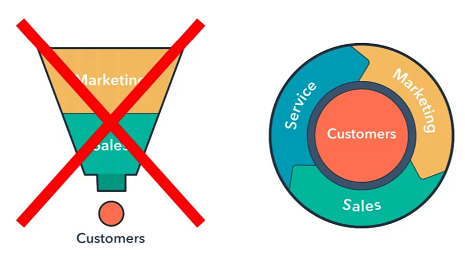 The HubSpot Funnel Is Replaced by The HubSpot FlyWheel growth model