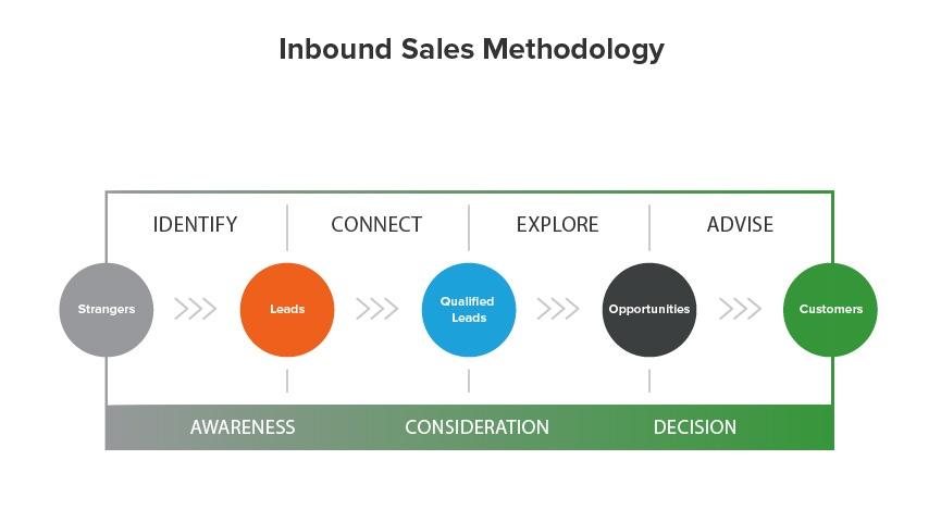 final_inbound_sales_methodology.jpg